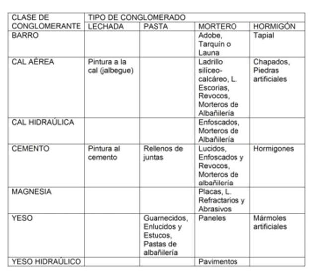 tabla conglomerado conglomerantes